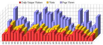 marzo 2008, grafico statistiche